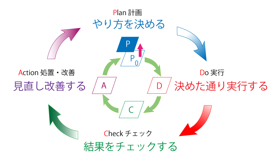 ISO9001取得支援のPDCAサイクル
