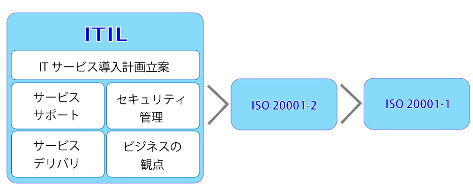iso20000_01