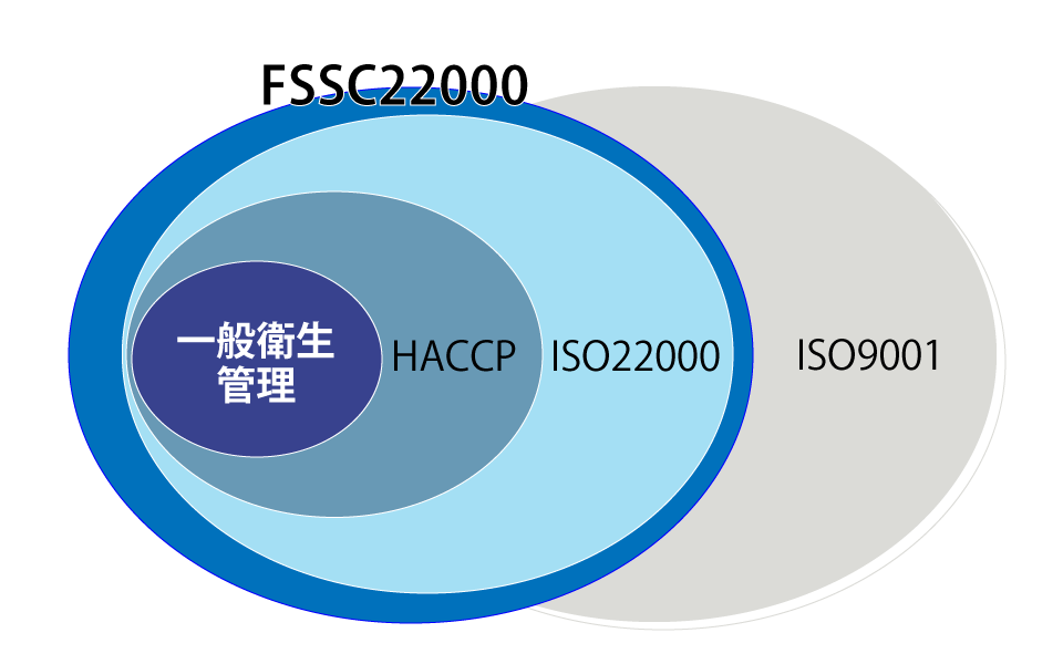 iso22000_03