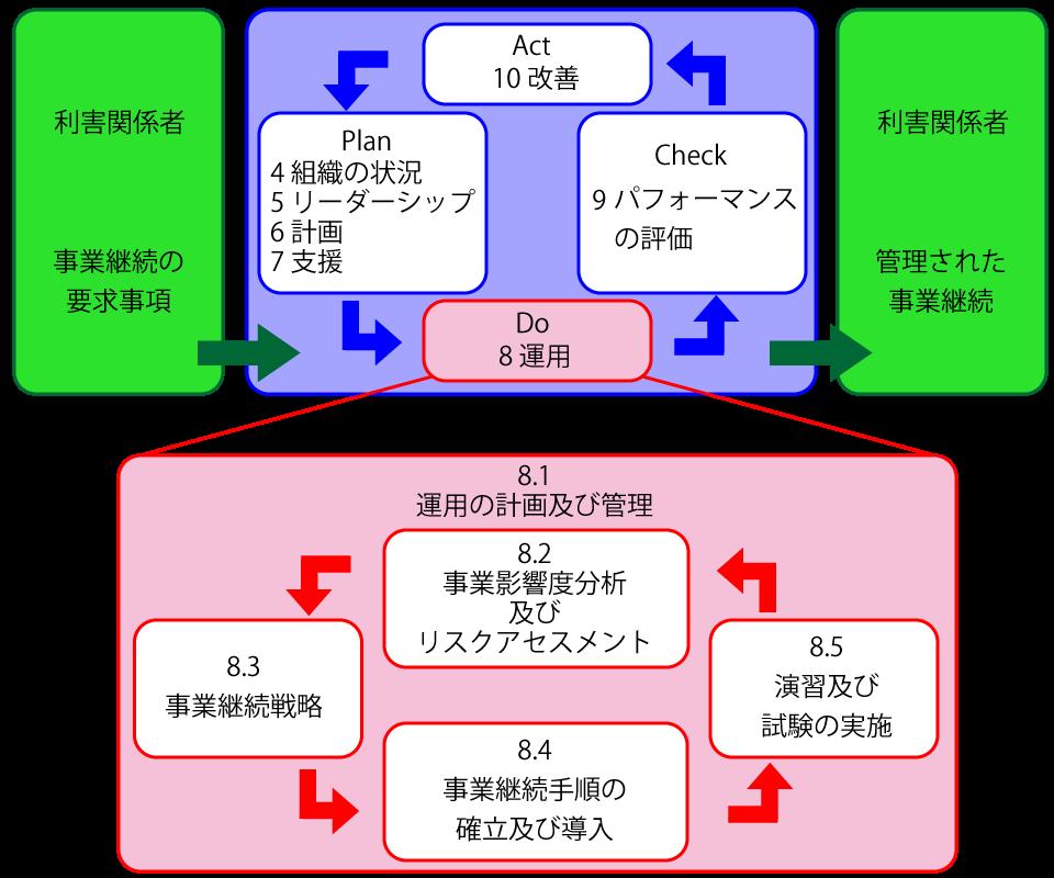 iso22301_model