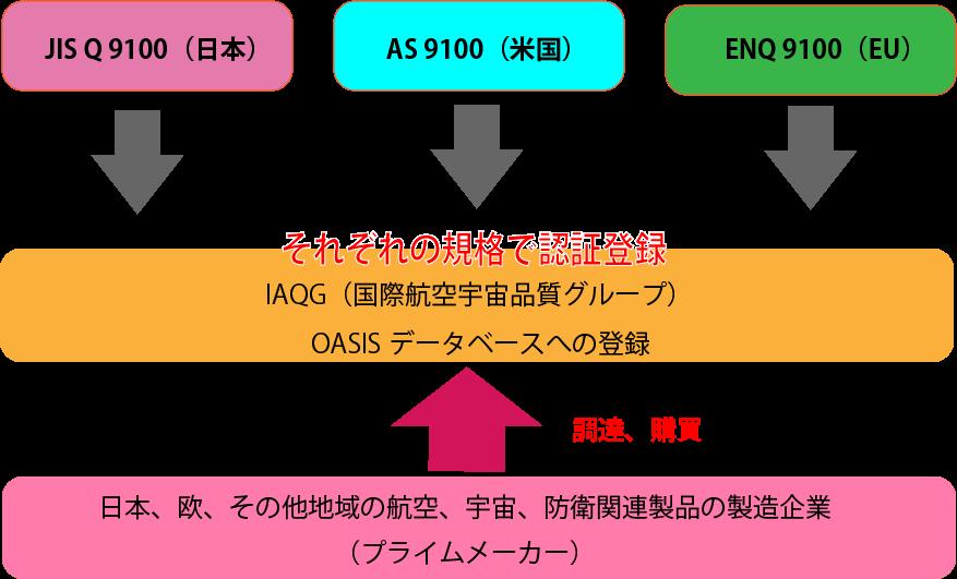 iso9100_iaqg