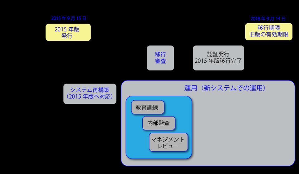 transition_scheme01