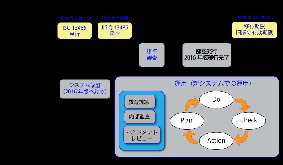 transition_scheme13485_01