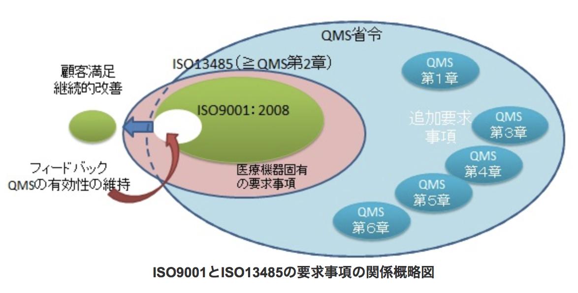 ISO (JIS Q 9001:2015) 要求事項の解説    …